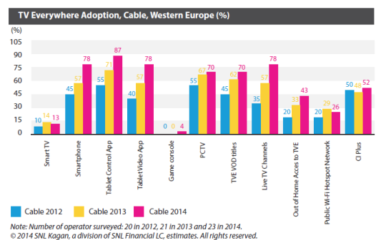 TV Everywhere Adoption, Cable, Western Europe (%)